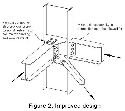 Mezzanine Floor Load Calculation