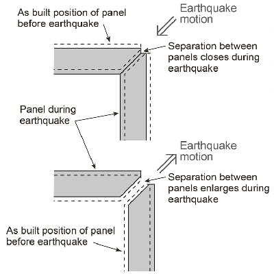 Panel separation requirement at building corners.