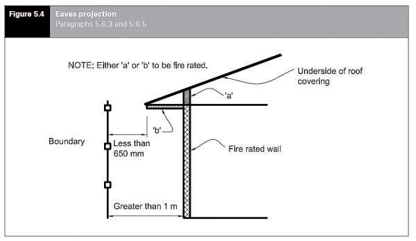 Fire Rated Roofing : Acceptable solutions c as interpretations