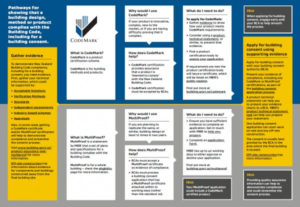Pathways to compliance chart