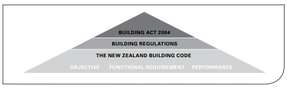 Three part framework covering regulation and performance of buildings in NZ
