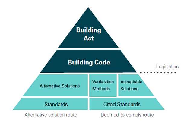 Hierarchy of New Zealand's building control system