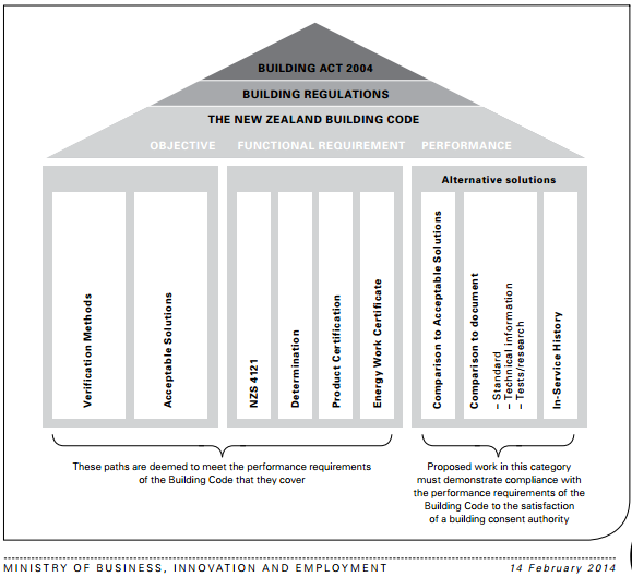Regulation framework showing some ways to comply with the Building Code