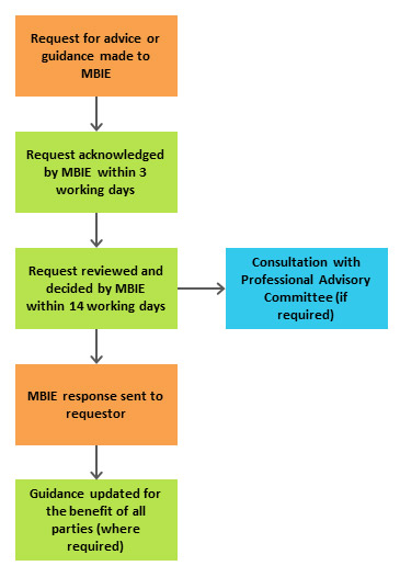 Diagram: How the request process works