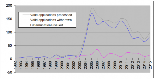 Graph showing determination applications 2015