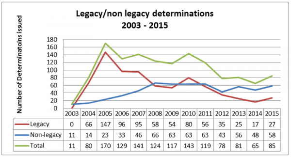 Legacy and non-legacy determinations