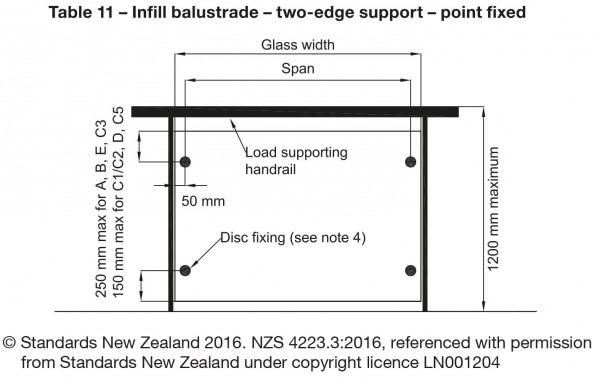 This is a figure of an example barrier from NZS4223.3:2016.