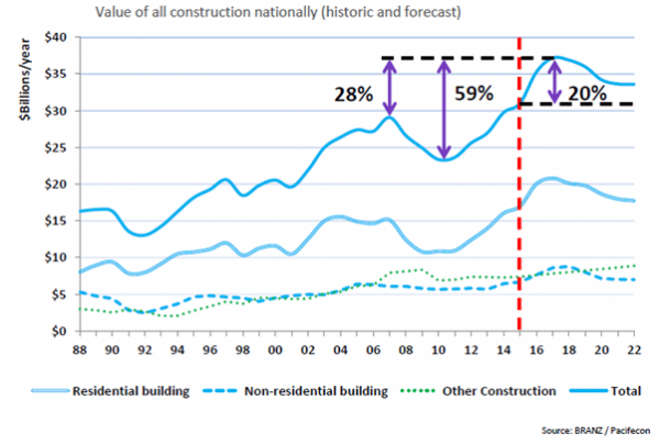 Graph:  Value of construction in New Zealand (historic/forecast), 1988–2022.