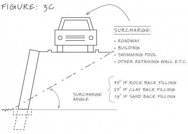 Diagram: Surcharge (eg. a car) on a retaining wall