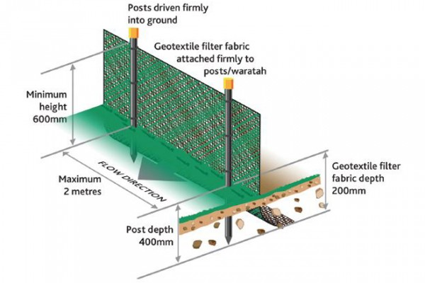 Diagram of a silt fence