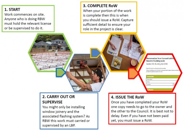 Steps in the record of work process