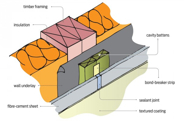 Figure 1: Vertical control joint – plaster finish over fibre-cement sheet