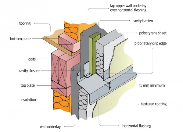 Figure 2: Vertical control joint – plaster finish over polystyrene sheet