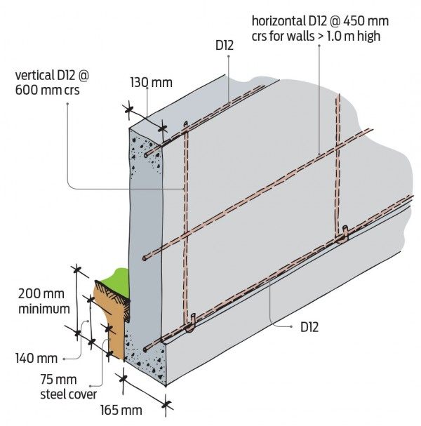 Diagram of reinforcing for in situ concrete foundation wall for single storey