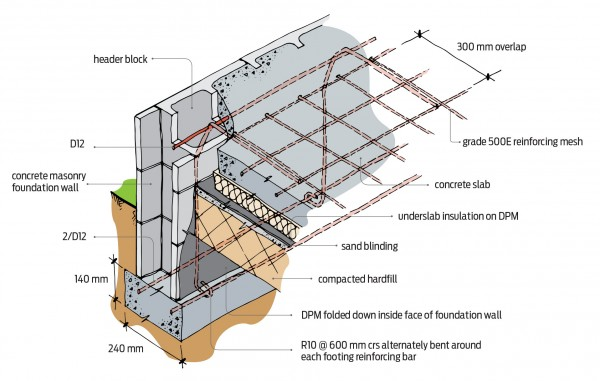 Diagram of reinforcing concrete masonry foundation edge detail for 1-2 storeys