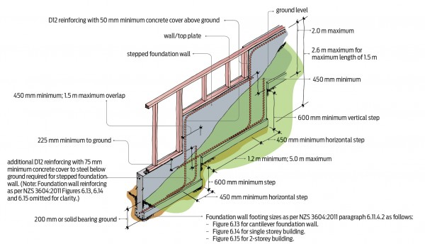 Technical diagram of stepped foundation walls