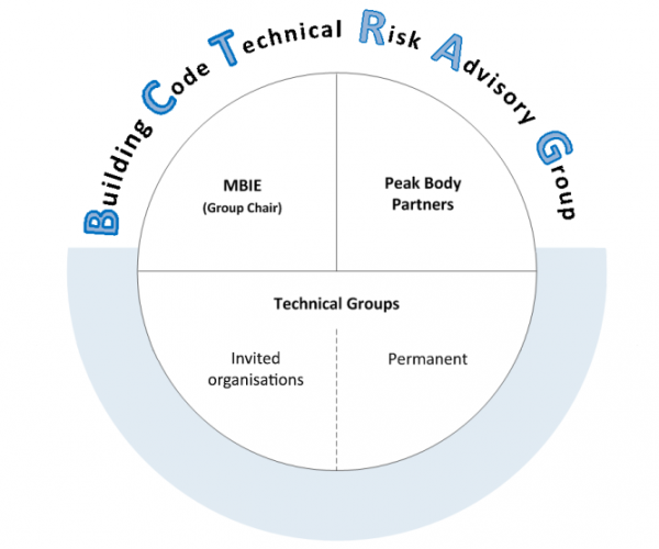 Chart of building code technical risk advisory group members