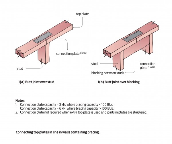 Diagram of connection top plates in line walls containing bracing