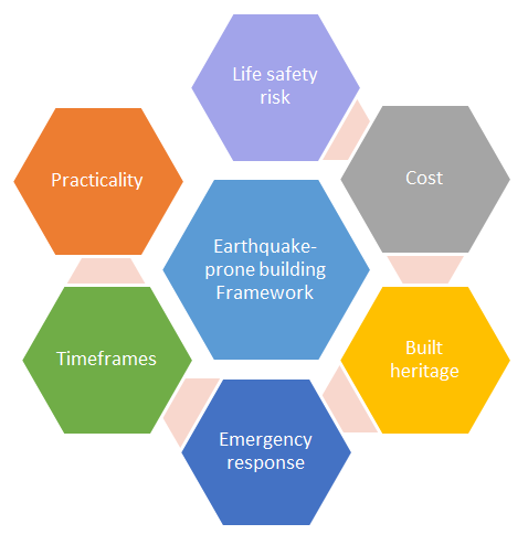 Diagram: New framework for managing earthquake-prone buildings.